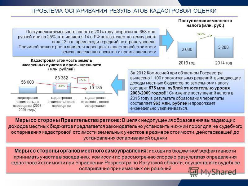 Имущественные налоги с физических лиц Поступления земельного налога в 2014 году возросли на 658 млн. рублей или на 25%, что является 14 в РФ показателем по темпу роста и на 13 п.п. превосходит средний по стране уровень. Причиной резкого роста являетс
