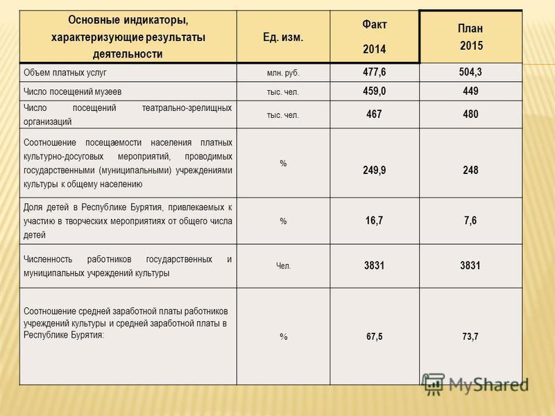 Основные индикаторы, характеризующие результаты деятельности Ед. изм. Факт 2014 План 2015 Объем платных услуг млн. руб. 477,6504,3 Число посещений музеев тыс. чел. 459,0449 Число посещений театрально-зрелищных организаций тыс. чел. 467480 Соотношение