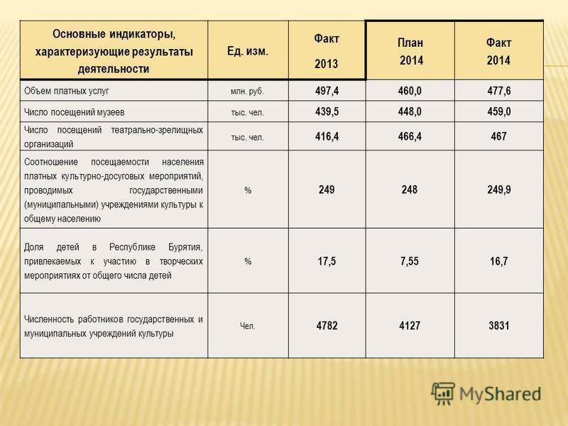 Основные индикаторы, характеризующие результаты деятельности Ед. изм. Факт 2013 План 2014 Факт 2014 Объем платных услуг млн. руб. 497,4460,0477,6 Число посещений музеев тыс. чел. 439,5448,0459,0 Число посещений театрально-зрелищных организаций тыс. ч