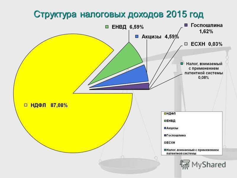 Структура налоговых доходов 2015 год