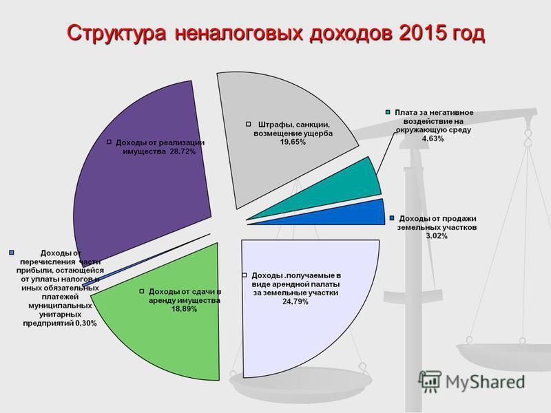 Структура неналоговых доходов 2015 год