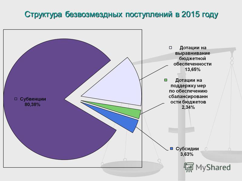 Структура безвозмездных поступлений в 2015 году