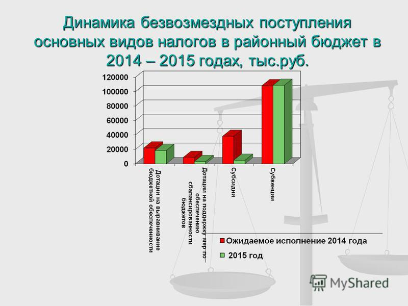 Динамика безвозмездных поступления основных видов налогов в районный бюджет в 2014 – 2015 годах, тыс.руб.