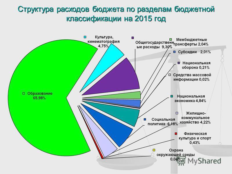 Структура расходов бюджета по разделам бюджетной классификации на 2015 год