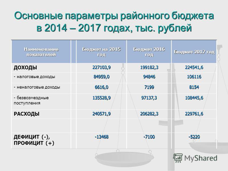 Основные параметры районного бюджета в 2014 – 2017 годах, тыс. рублей Наименование показателей Бюджет на 2015 год Бюджет 2016 год Бюджет 2017 год ДОХОДЫ227103,9199182,3224541,6 - налоговые доходы 84959,094846106116 - неналоговые доходы 6616,071998154