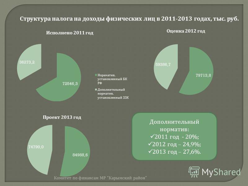 Структура налога на доходы физических лиц в 2011-2013 годах, тыс. руб. Дополнительный норматив : 2011 год - 20%; 2012 год – 24,9%; 2013 год – 27,6%. Комитет по финансам МР  Карымский район