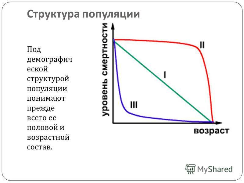 Структура популяции Под демографической структурой популяции понимают прежде всего ее половой и возрастной состав.