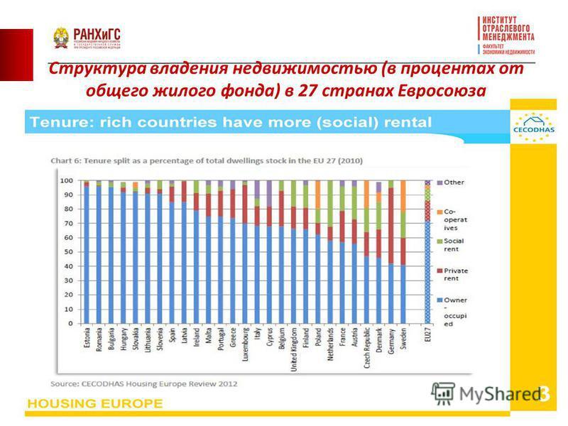 12 Структура владения недвижимостью (в процентах от общего жилого фонда) в 27 странах Евросоюза