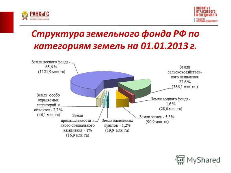 Структура земельного фонда РФ по категориям земель на 01.01.2013 г. 5
