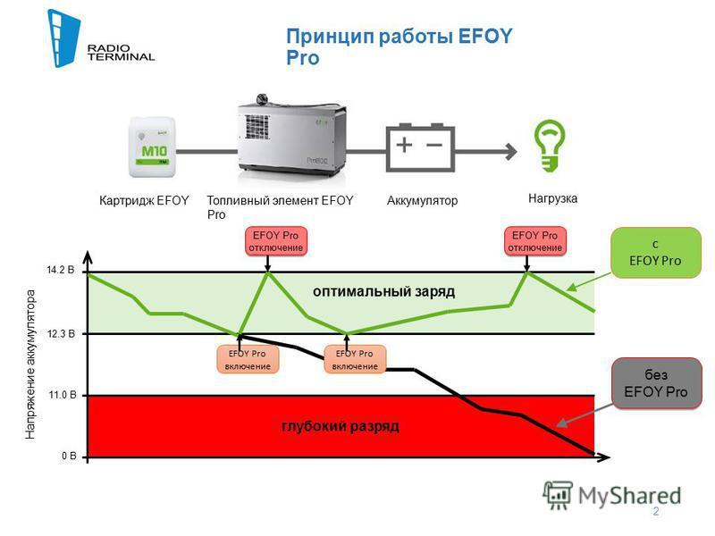 Принцип работы EFOY Pro 2 глубокий разряд 14.2 В 12.3 В 11.0 В 0 В Напряжение аккумулятора оптимальный заряд без EFOY Pro без EFOY Pro включение EFOY Pro включение EFOY Pro отключение EFOY Pro отключение EFOY Pro отключение EFOY Pro отключение c EFOY