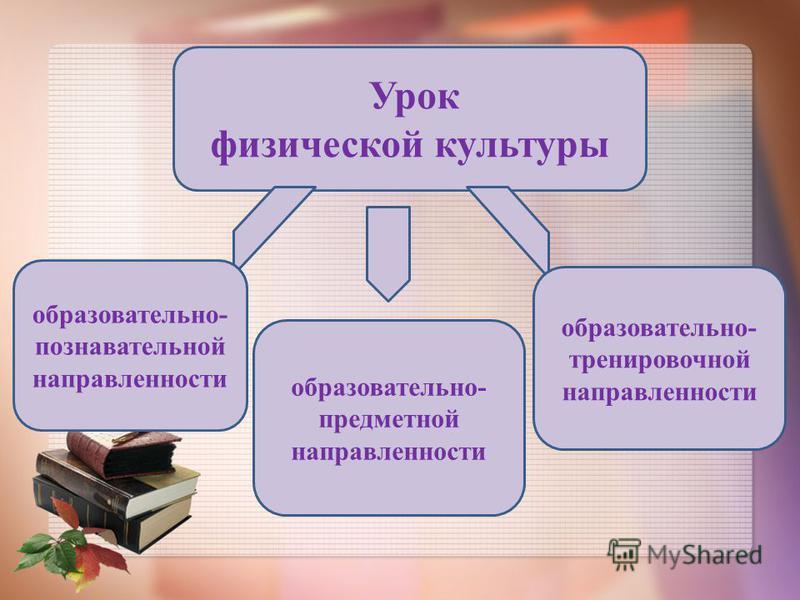 Урок физической культуры образовательно- познавательной направленности образовательно- предметной направленности образовательно- тренировочной направленности