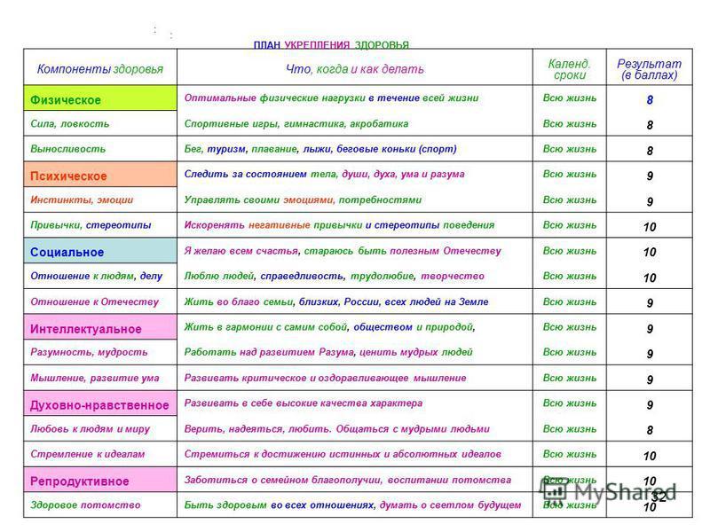 32 2. Составьте план укрепления здоровья: Компоненты здоровья Что, когда и как делать Календ. сроки Результат (в баллах) Физическое Оптимальные физические нагрузки в течение всей жизни Всю жизнь 8 Сила, ловкость Спортивные игры, гимнастика, акробатик