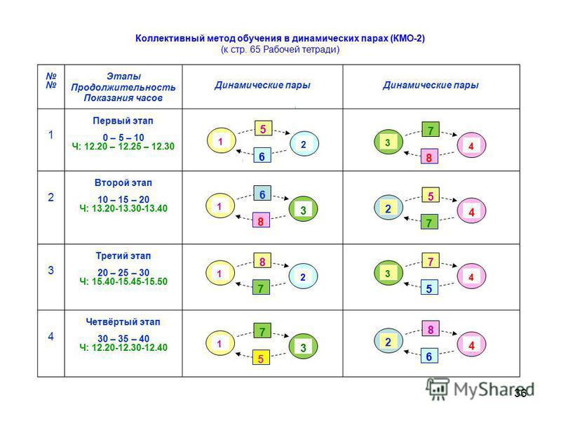36 Этапы Продолжительность Показания часов Динамические пары 1 Первый этап 0 – 5 – 10 Ч: 12.20 – 12.25 – 12.30 2 Второй этап 10 – 15 – 20 Ч: 13.20-13.30-13.40 3 Третий этап 20 – 25 – 30 Ч: 15.40-15.45-15.50 4 Четвёртый этап 30 – 35 – 40 Ч: 12.20-12.3