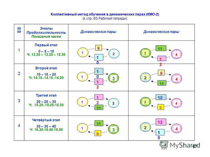 67 Этапы Продолжительность Показания часов Динамические пары 1 Первый этап 0 – 5 – 10 Ч: 12.20 – 12.25 – 12.30 2 Второй этап 10 – 15 – 20 Ч: 14.10-.14.15.-14.20 3 Третий этап 20 – 25 – 30 Ч:.15.20-.15.25-15.30 4 Четвёртый этап 30 – 35 – 40 Ч: 16.30-1