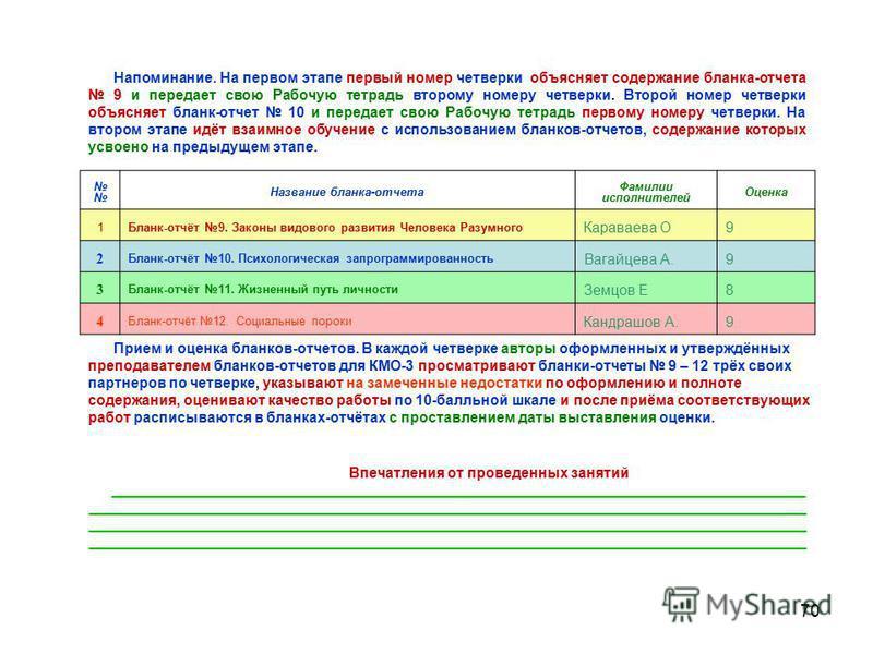 70 Название бланка-отчета Фамилии исполнителей Оценка 1Бланк-отчёт 9. Законы видового развития Человека Разумного Караваева О9 2 Бланк-отчёт 10. Психологическая запрограммированность Вагайцева А.9 3 Бланк-отчёт 11. Жизненный путь личности Земцов Е8 4
