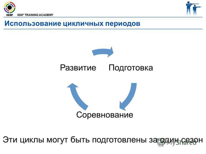 ISSF TRAINING ACADEMY Использование цикличных периодов Развитие Подготовка Соревнование Эти циклы могут быть подготовлены за один сезон