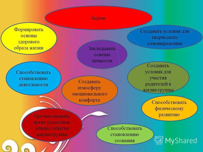 Задачи Способствовать физическому развитию Способствовать становлению деятельности Формировать основы здорового образа жизни Способствовать становлению сознания Закладывать основы личности Создавать атмосферу эмоционального комфорта Создавать условия