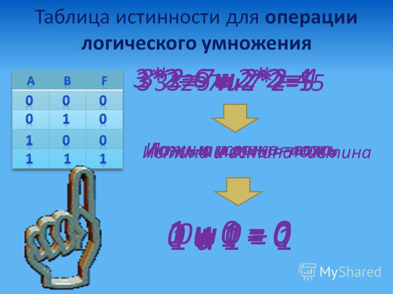 Таблица истинности для операции логического умножения 3*2=7 и 7*2=15 3*3=9 и 2*2=5 3*2=7 и 2*2=4 ложь и ложь = ложь 0 и 0 = 0 Истина и ложь =ложь 1 и 0 = 0 Ложь и истина =ложь 0 и 1 = 0 3*2=6 и 2*2=4 Истина и истина =истина 1 и 1 = 1