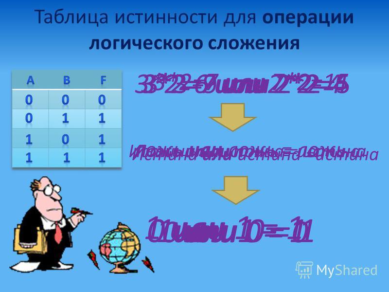 Таблица истинности для операции логического сложения 3*2=7 или 7*2=15 3*3=9 или 2*2=53*2=7 или 2*2=4 ложь или ложь = ложь 0 или 0 = 0 Истина или ложь = истина 1 или 0 = 1 Ложь или истина = истина 0 или 1 = 1 3*2=6 или 2*2=4 Истина или истина =истина