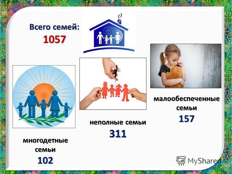 многодетные семьи 102 неполные семьи 311 малообеспеченные семьи 157 Всего семей: 1057