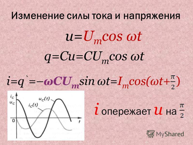 Изменение силы тока и напряжения u=U m cos ωt q=Cu=CU m cos ωt i=q ` =–ECU m sin ωt=I m cos(ωt+ ) i опережает u на