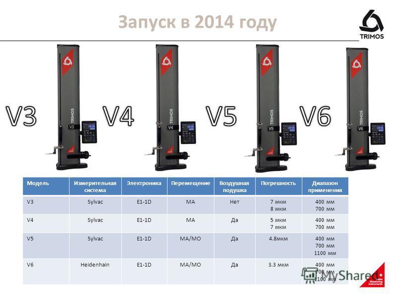 Запуск в 2014 году Модель Измерительная система Электроника ПеремещениеВоздушная подушка Погрешность Диапазон применения V3SylvacE1-1DMAНет 7 мкм 8 мкм 400 мм 700 мм V4SylvacE1-1DMAДа 5 мкм 7 мкм 400 мм 700 мм V5SylvacE1-1DMA/MOДа 4.8 мкм 400 мм 700