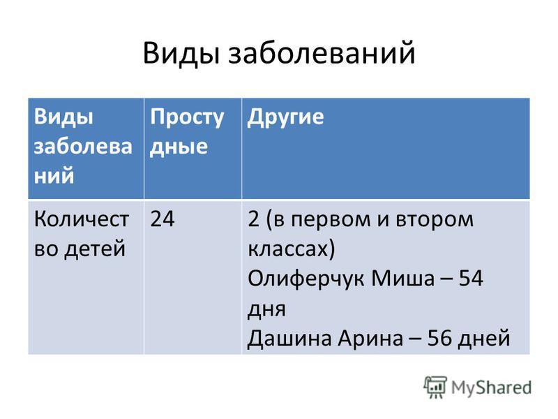 Виды заболеваний Просту дные Другие Количест во детей 242 (в первом и втором классах) Олиферчук Миша – 54 дня Дашина Арина – 56 дней