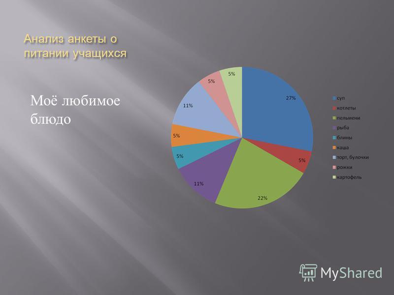 Анализ анкеты о питании учащихся Моё любимое блюдо