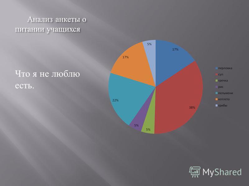 Анализ анкеты о питании учащихся Что я не люблю есть.