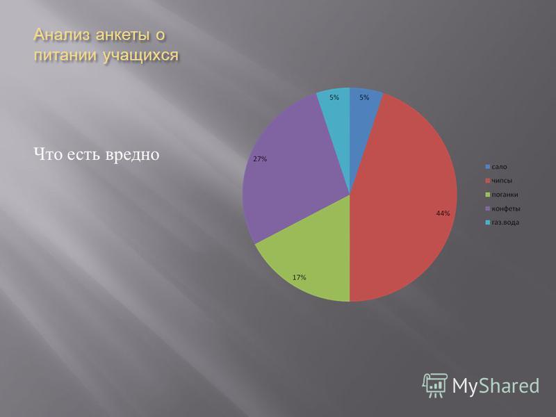 Анализ анкеты о питании учащихся Что есть вредно