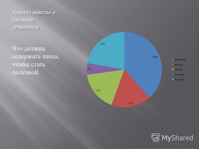 Анализ анкеты о питании учащихся Что должна содержать пища, чтобы стать полезной.