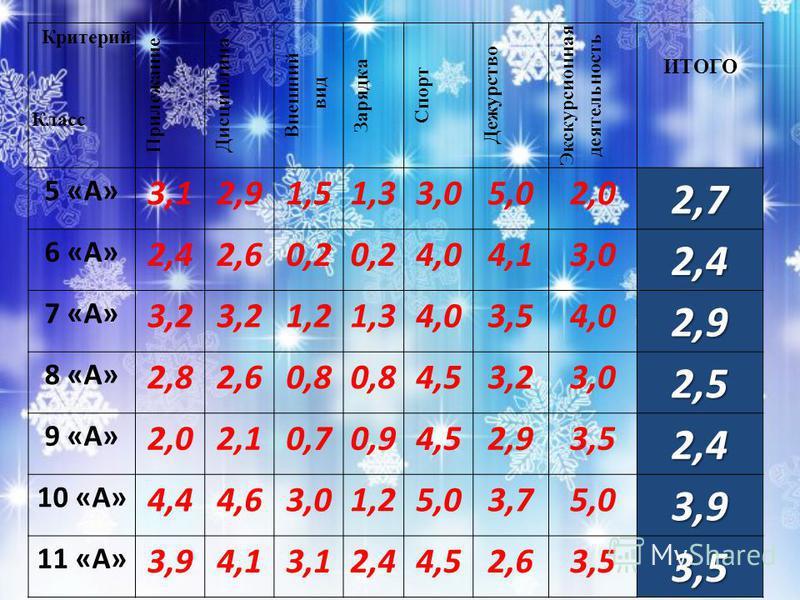 Критерий Класс Прилежание Дисциплина Внешний вид Зарядка Спорт Дежурство Экскурсионная деятельность ИТОГО 5 «А» 3,12,91,51,33,05,02,02,7 6 «А» 2,42,60,2 4,04,13,02,4 7 «А» 3,2 1,21,34,03,54,0 2,9 8 «А» 2,82,60,8 4,53,23,0 2,5 9 «А» 2,02,10,70,94,52,9