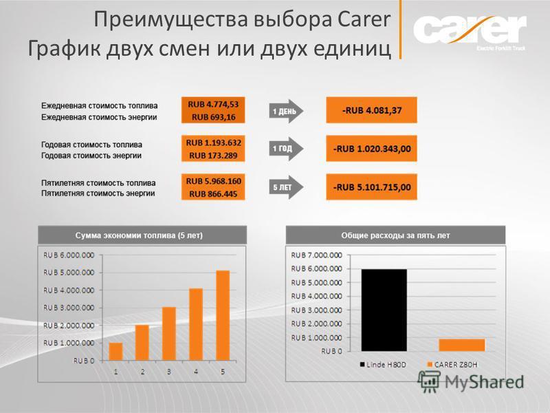Преимущества выбора Carer График двух смен или двух единиц