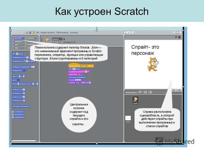 Как устроен Scratch Спрайт- это персонаж
