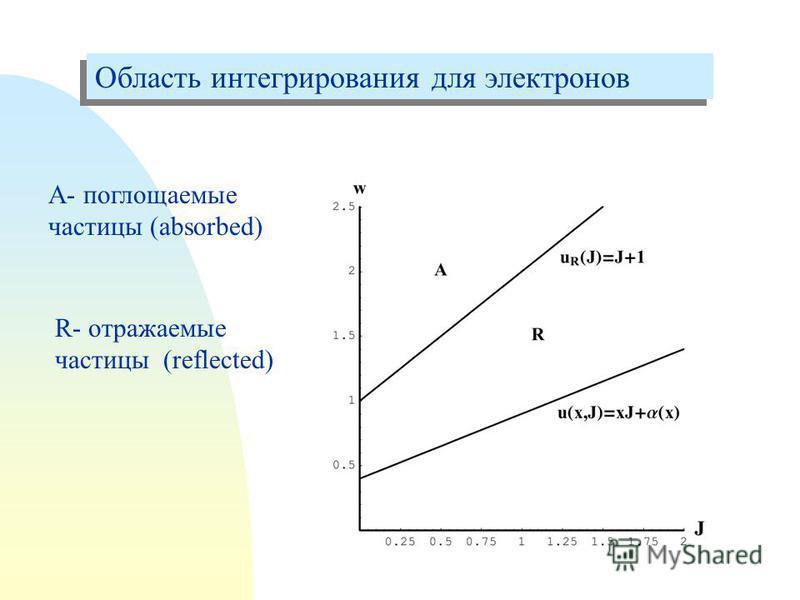 Область интегрирования для электронов А- поглощаемые частицы (absorbed) R- отражаемые частицы (reflected)