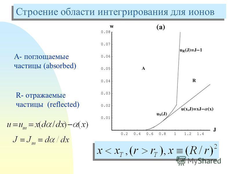 Строение области интегрирования для ионов А- поглощаемые частицы (absorbed) R- отражаемые частицы (reflected)
