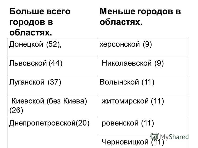 Больше всего городов в областях. Меньше городов в областях. Донецкой (52),херсонской (9) Львовской (44) Николаевской (9) Луганской (37)Волынской (11) Киевской (без Киева) (26) житомирской (11) Днепропетровской(20) ровенской (11) Черновицкой (11)