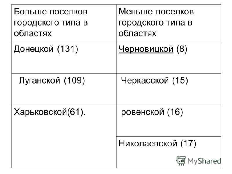 Больше поселков городского типа в областях Меньше поселков городского типа в областях Донецкой (131)Черновицкой (8) Луганской (109) Черкасской (15) Харьковской(61). ровенской (16) Николаевской (17)