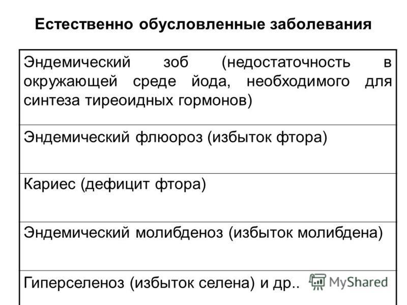 Естественно обусловленные заболевания Эндемический зоб (недостаточность в окружающей среде йода, необходимого для синтеза тиреоидных гормонов) Эндемический флюороз (избыток фтора) Кариес (дефицит фтора) Эндемический молибденоз (избыток молибдена) Гип