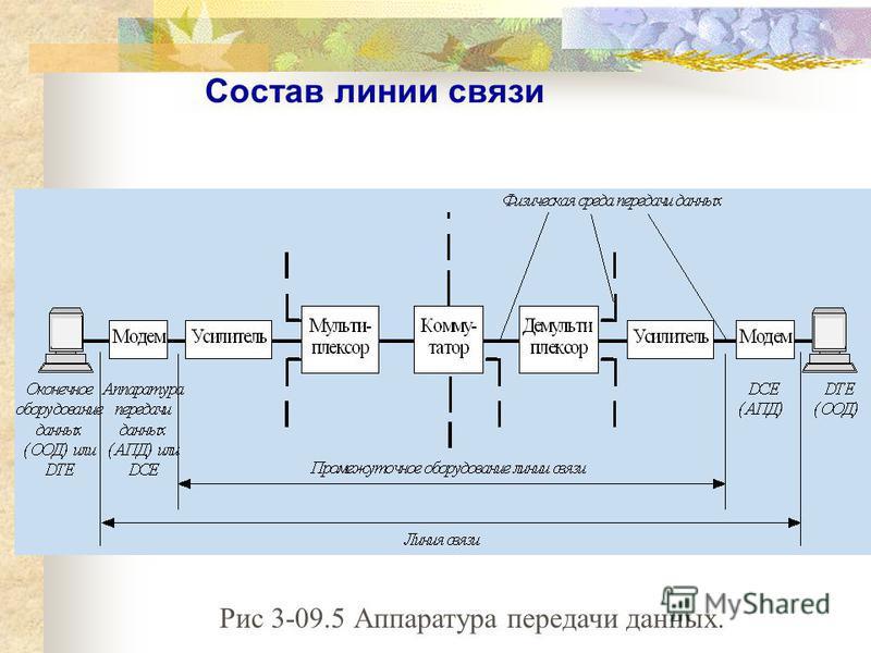 Состав линии связи Рис 3-09.5 Аппаратура передачи данных.