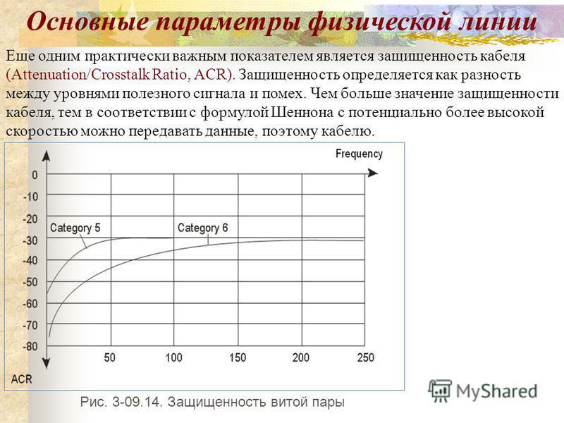 Еще одним практически важным показателем является защищенность кабеля (Attenuation/Crosstalk Ratio, ACR). Защищенность определяется как разность между уровнями полезного сигнала и помех. Чем больше значение защищенности кабеля, тем в соответствии с ф