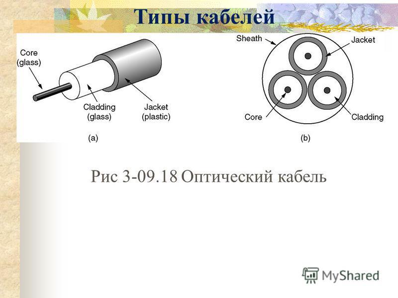 Типы кабелей Рис 3-09.18 Оптический кабель
