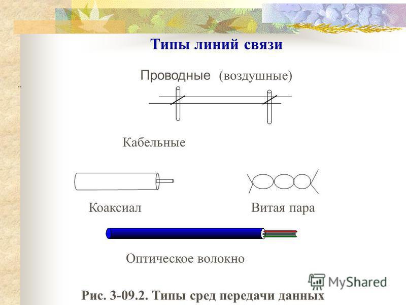 Типы линий связи Проводные (воздушные) Кабельные Коаксиал Витая пара Оптическое волокно Рис. 3-09.2. Типы сред передачи данных