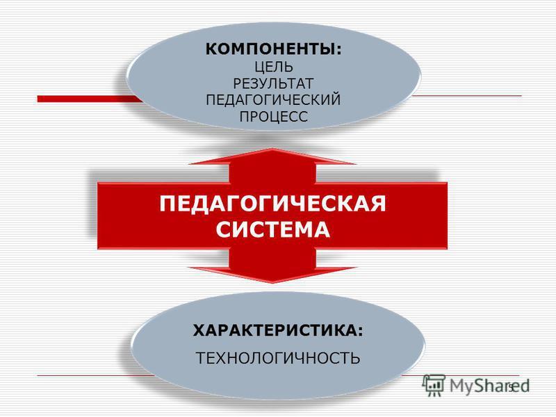 5 ПЕДАГОГИЧЕСКАЯ СИСТЕМА КОМПОНЕНТЫ: ЦЕЛЬ РЕЗУЛЬТАТ ПЕДАГОГИЧЕСКИЙ ПРОЦЕСС ХАРАКТЕРИСТИКА: ТЕХНОЛОГИЧНОСТЬ