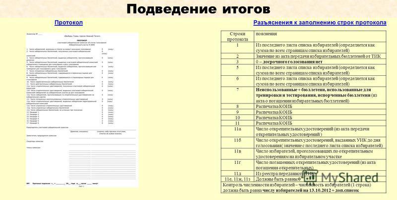 Подведение итогов Разъяснения к заполнению строк протокола Протокол Строки протокола пояснения 1Из последнего листа списка избирателей (определяется как сумма по всем страницам списка избирателей) 2Значение из акта передачи избирательных бюллетеней о