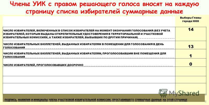 Члены УИК с правом решающего голоса вносят на каждую страницу списка избирателей суммарные данные Выборы Главы города Нижний Тагил ЧИСЛО ИЗБИРАТЕЛЕЙ, ВКЛЮЧЕННЫХ В СПИСОК ИЗБИРАТЕЛЕЙ НА МОМЕНТ ОКОНЧАНИЯ ГОЛОСОВАНИЯ (БЕЗ УЧЕТА ИЗБИРАТЕЛЕЙ, КОТОРЫМ ВЫДА