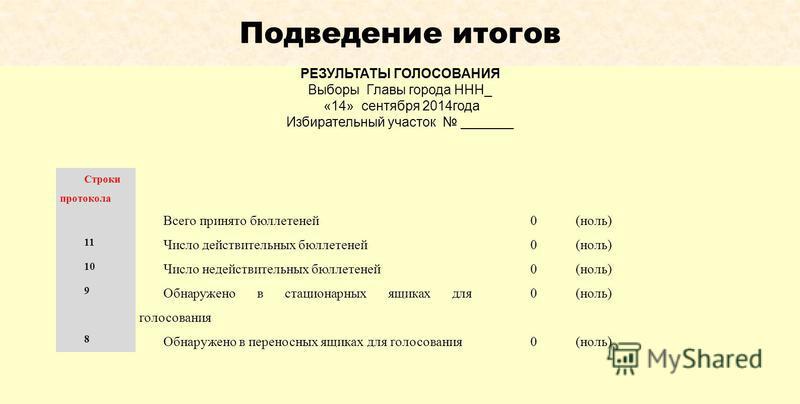 Подведение итогов РЕЗУЛЬТАТЫ ГОЛОСОВАНИЯ Выборы Главы города ННН_ «14» сентября 2014 года Избирательный участок _______ Строки протокола Всего принято бюллетеней 0(ноль) 11 Число действительных бюллетеней 0(ноль) 10 Число недействительных бюллетеней
