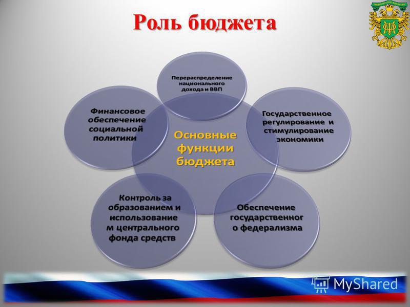 Роль бюджета 11
