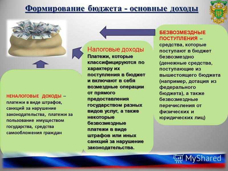 3 Формирование бюджета - основные доходы НЕНАЛОГОВЫЕ ДОХОДЫ – платежи в виде штрафов, санкций за нарушение законодательства, платежи за пользование имуществом государства, средства самообложения граждан НЕНАЛОГОВЫЕ ДОХОДЫ – платежи в виде штрафов, са