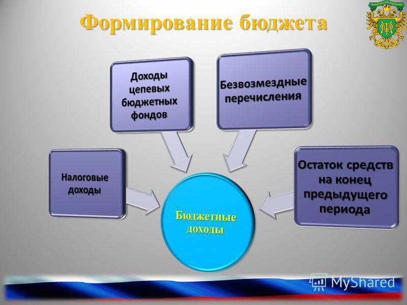 Формирование бюджета 4